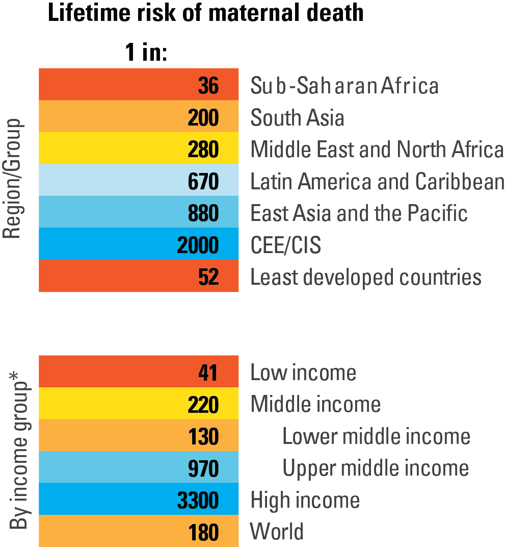 Maternal Mortality UNICEF DATA - Top 100 richest countries in the world 2015