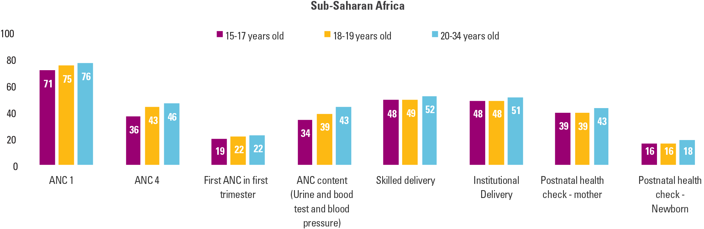 Adolescent Health - Unicef Data-4794
