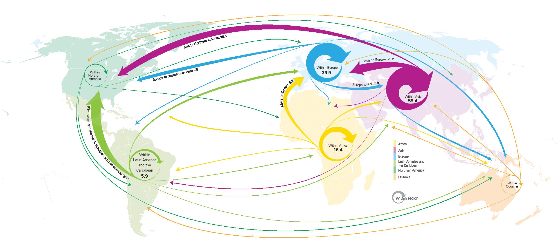 Migration-2