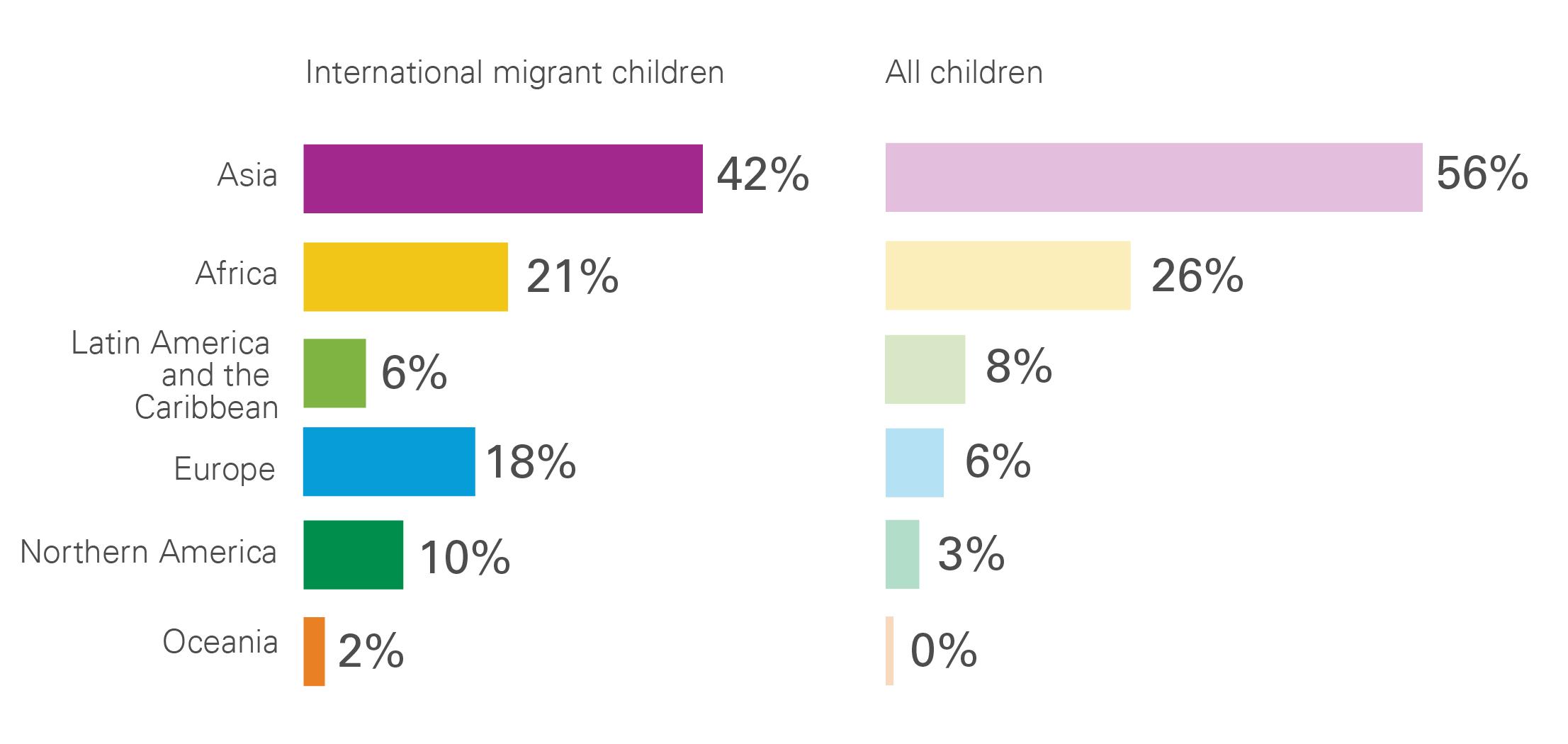 Migration-6